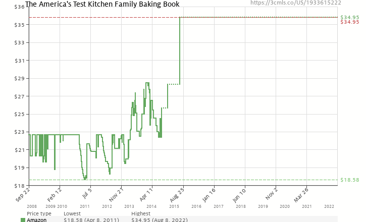 Amazon price history chart for The America's Test Kitchen Family Baking Book