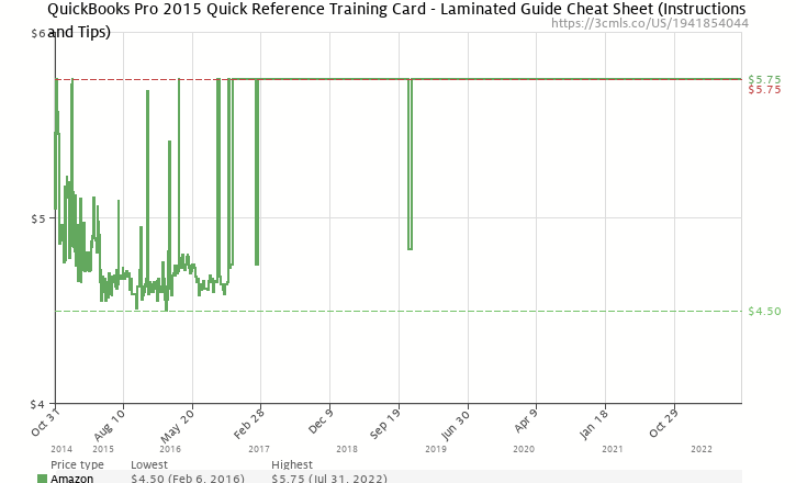 Quickbooks Pro 2015 Quick Reference Training Card Laminated Guide