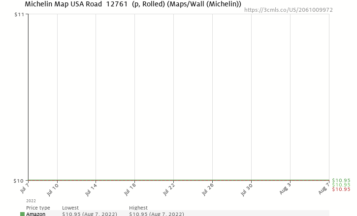 Amazon price history chart for Michelin Map USA Road  12761  (p, Rolled) (Maps/Wall (Michelin))
