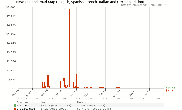 Amazon price history chart for New Zealand Road Map (English, Spanish, French, Italian and German Edition)