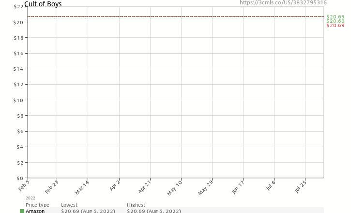 Amazon price history chart for Cult of Boys