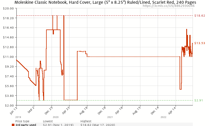 Amazon price history chart for Moleskine Classic Red Notebook, Ruled Large