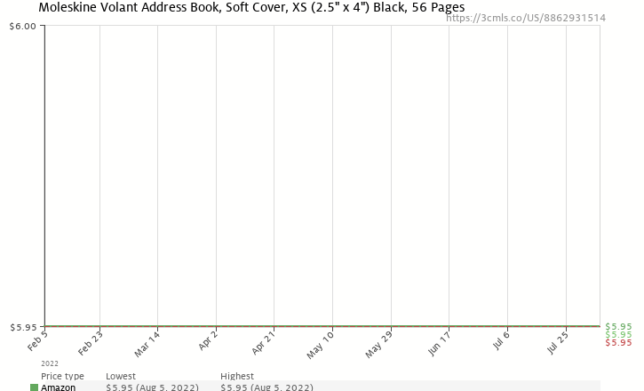 Amazon price history chart for Moleskine Volant Address Book Black XSmall