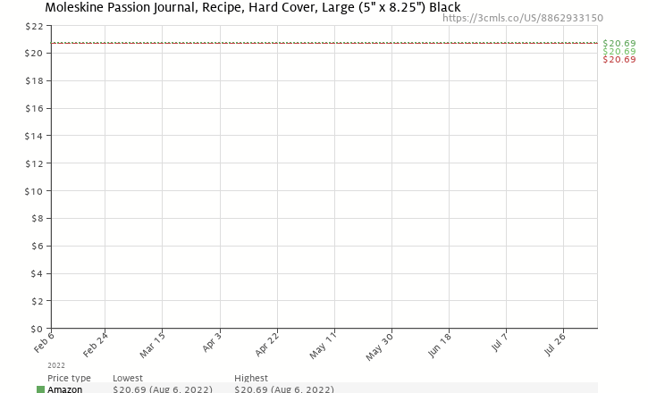 Amazon price history chart for Moleskine Passions Recipe Journal
