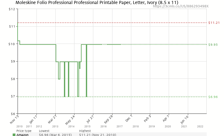 Amazon price history chart for Moleskine Folio Professional Printable Paper (Moleskine Legendary Notebooks)