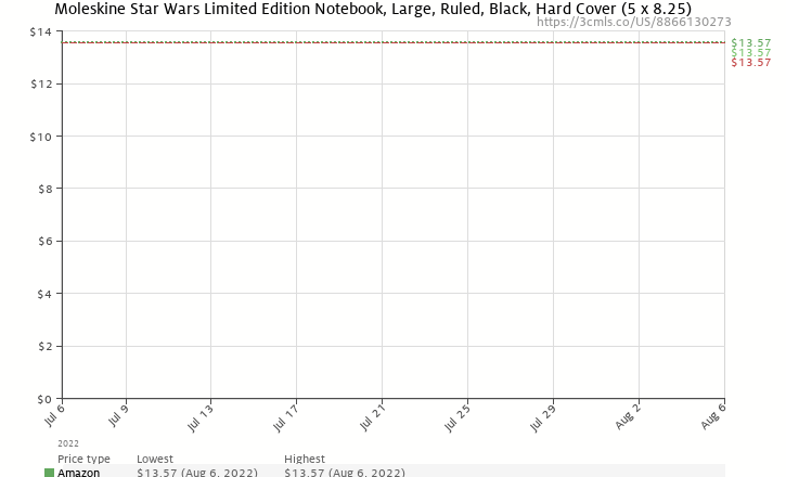 Amazon price history chart for Moleskine Limited Edition Star Wars Ruled Large (Moleskine Legendary Notebooks)