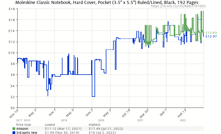 Amazon price history chart for Moleskine Ruled Notebook Pocket