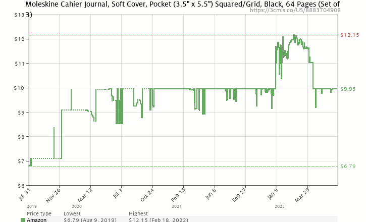 Amazon price history chart for Moleskine Squared Cahier Journal Black Pocket: set of 3 Squared Journals (Moleskine Cahier)
