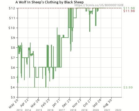 A Wolf In Sheeps Clothing By Black Sheep B000001g0e Amazon