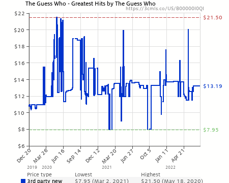 The Guess Who Greatest Hits By The Guess Who B00000i0qi Amazon Price Tracker Tracking Amazon Price History Charts Amazon Price Watches Amazon Price Drop Alerts Camelcamelcamel Com