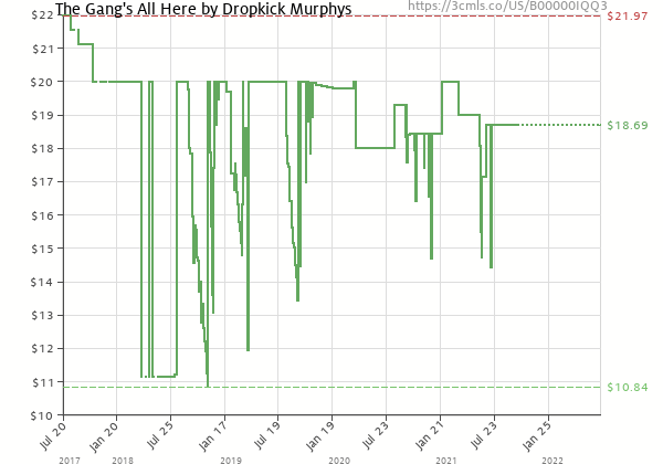 Price history of Dropkick Murphys – The Gang's All Here