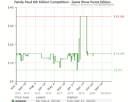Family Feud 6th Edition - Game Show Home Edition (B00000JIFG