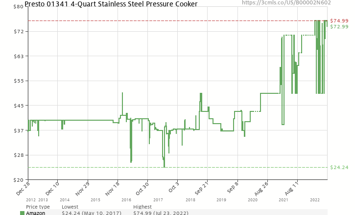 Amazon price history chart for Presto 4-Quart Stainless Steel Pressure Cooker