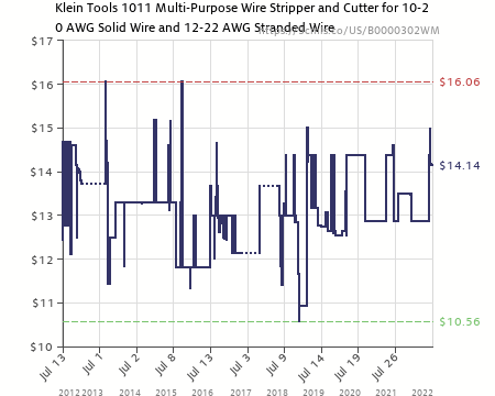 Solid Wire Chart - Trusted Wiring Diagram