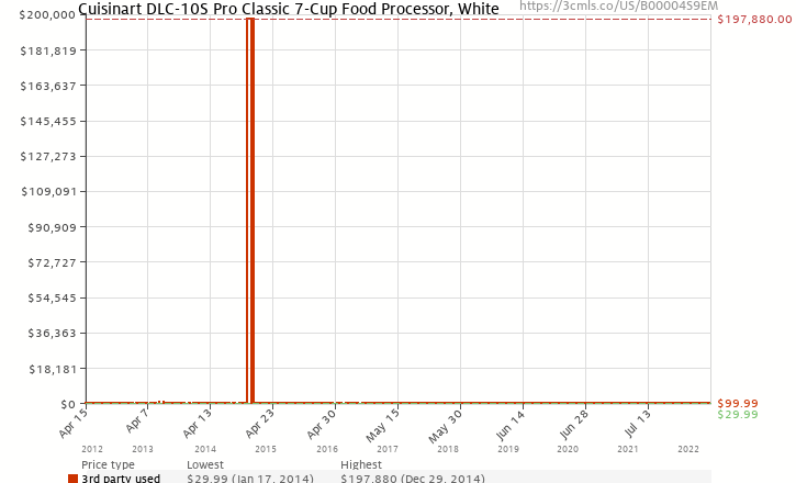 Amazon price history chart for Cuisinart DLC-10S Pro Classic 7-Cup Food Processor, White