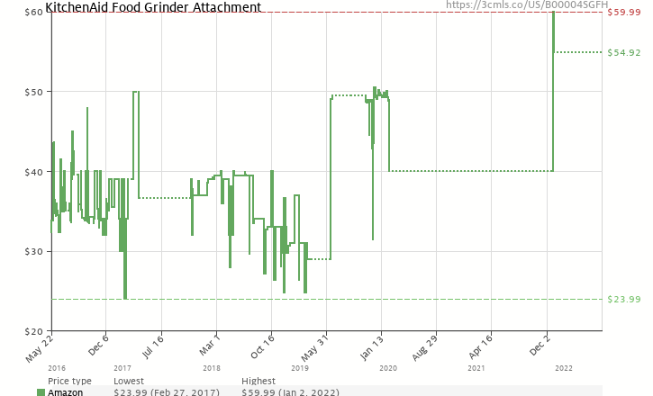 Amazon price history chart for KitchenAid FGA Food Grinder Attachment for Stand Mixers