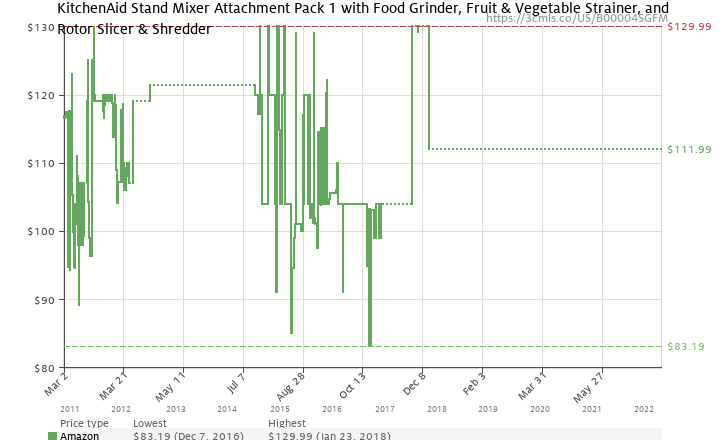 Amazon price history chart for KitchenAid FPPA Mixer Attachment Pack for Stand Mixers