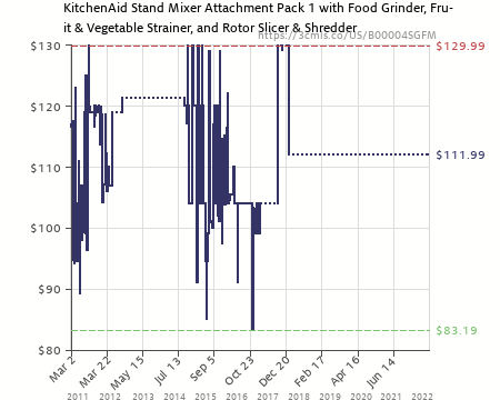 Ordinary Kitchenaid Fppa Mixer Attachment Pack For Stand Mixers #11: Amazon Price History Chart For KitchenAid FPPA Mixer Attachment Pack For Stand Mixers (B00004SGFM)