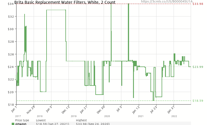 Amazon price history chart for Brita On Tap Faucet Water Filter System Replacement Filters, White, 2 Count