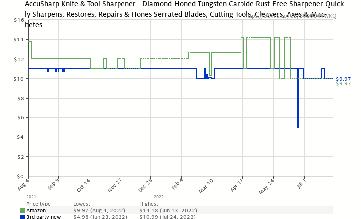 Amazon price history chart for AccuSharp 001 Knife Sharpener