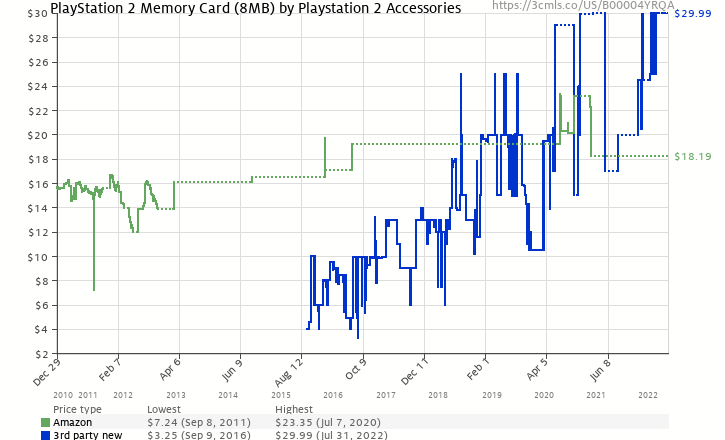Amazon price history chart for PlayStation 2 Memory Card (8MB)
