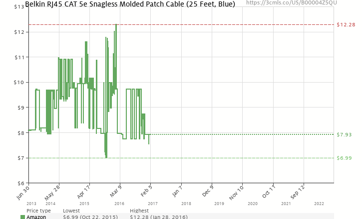 Amazon Price History Chart For Belkin RJ45 CAT 5e Snagless Molded Patch Cable 25 Feet