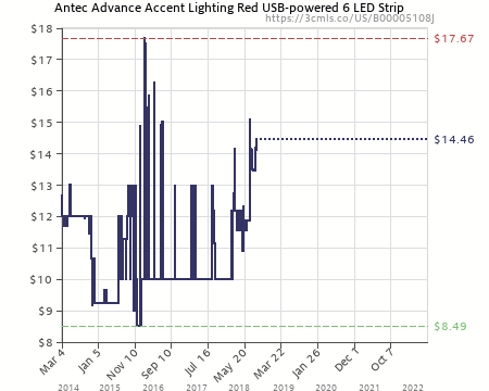 amazon?force=1&zero=0&w=725&h=440&desired=false&legend=1&ilt=1&tp=all&fo=0&lang=en antec advance accent lighting red usb powered 6 led strip
