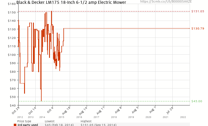 Amazon price history chart for Black & Decker LM175 18-Inch 6-1/2 amp Electric Mower