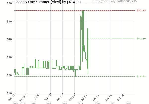 Price history of J.k.and Co – Suddenly One Summer