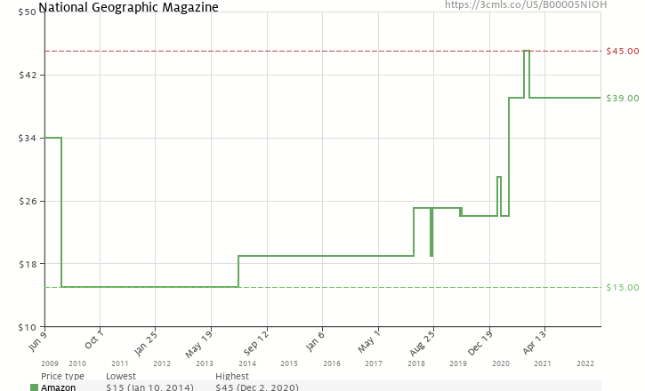 Amazon price history chart for National Geographic