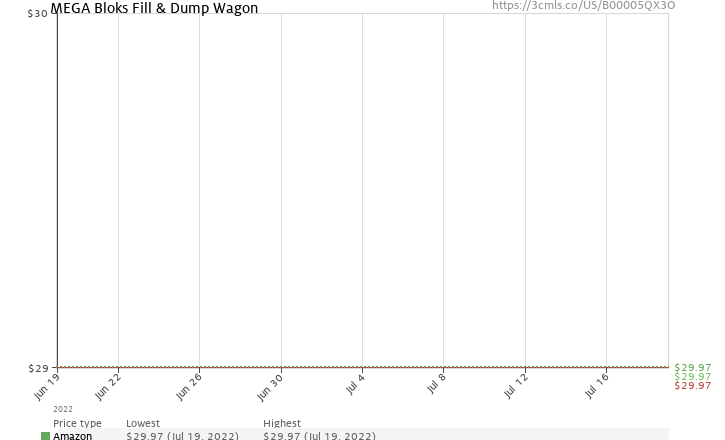 Amazon price history chart for MEGA Bloks Fill & Dump Wagon
