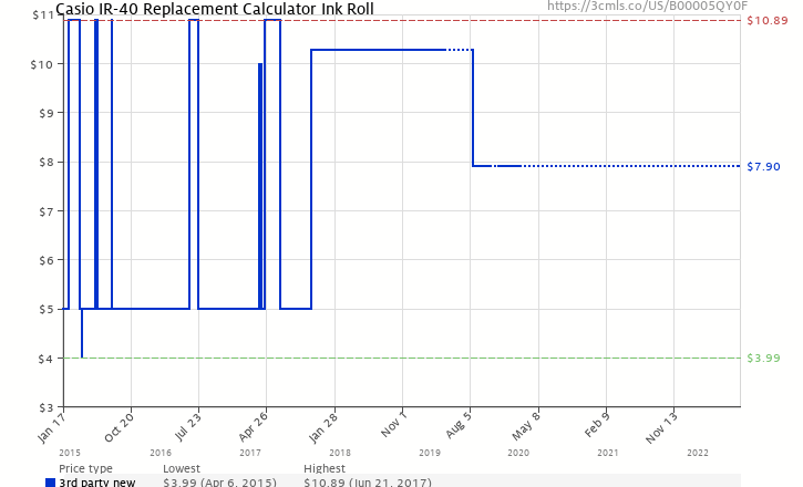 Casio ir 40 replacement calculator ink roll b00005qy0f amazon amazon price history chart for casio ir 40 replacement calculator ink roll b00005qy0f ccuart Choice Image