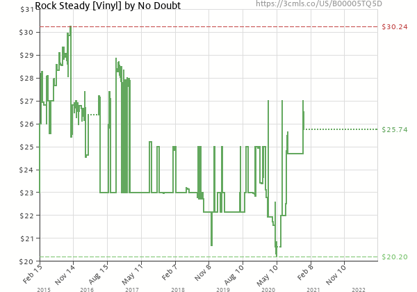 Price history of No Doubt – Rock Steady