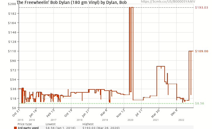 Amazon price history chart for The Freewheelin' Bob Dylan (180 gm Vinyl)