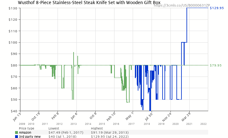 Amazon price history chart for Wusthof 8pcsteak 8-Piece Stainless-Steel Steak Knife Set with Wooden Gift Box