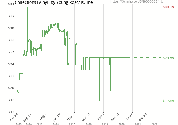 Price history of Young Rascals – Collections
