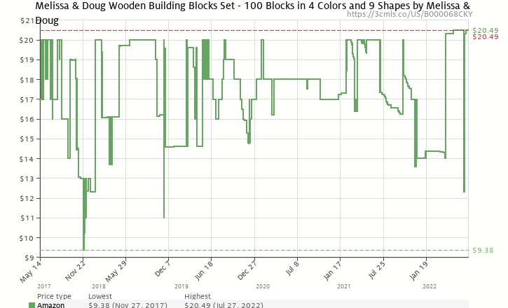 Amazon price history chart for Melissa & Doug 100-Piece Wood Blocks Set