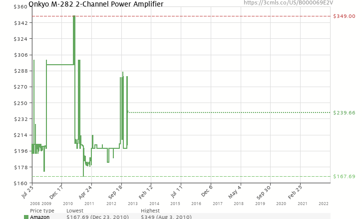 Amazon price history chart for Onkyo M-282 2-Channel Power Amplifier