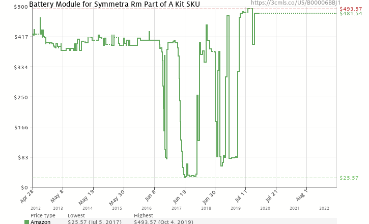 Amazon price history chart for Battery Module for Symmetra Rm Part Of A Kit Sku