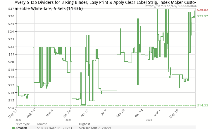 amazon price history chart for avery 11436 print apply clear label dividers wwhite