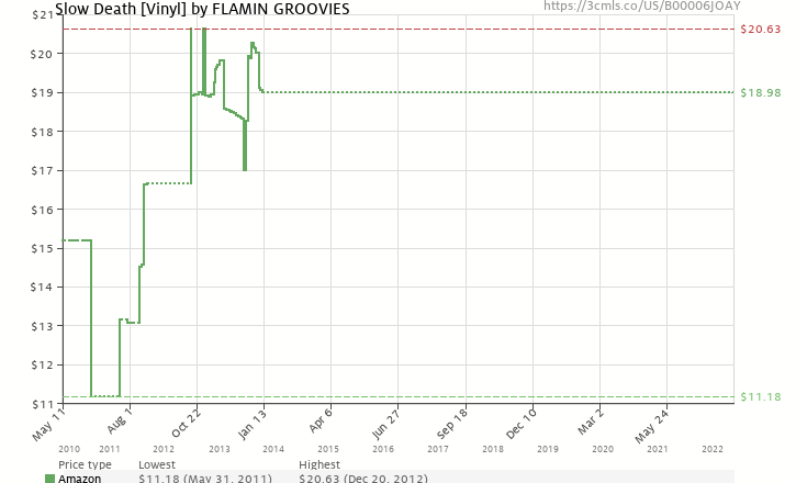 Amazon price history chart for Slow Death [Vinyl]