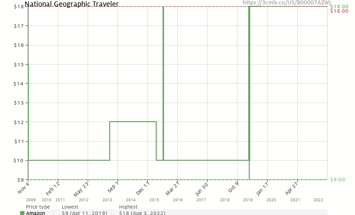 Amazon price history chart for National Geographic Traveler
