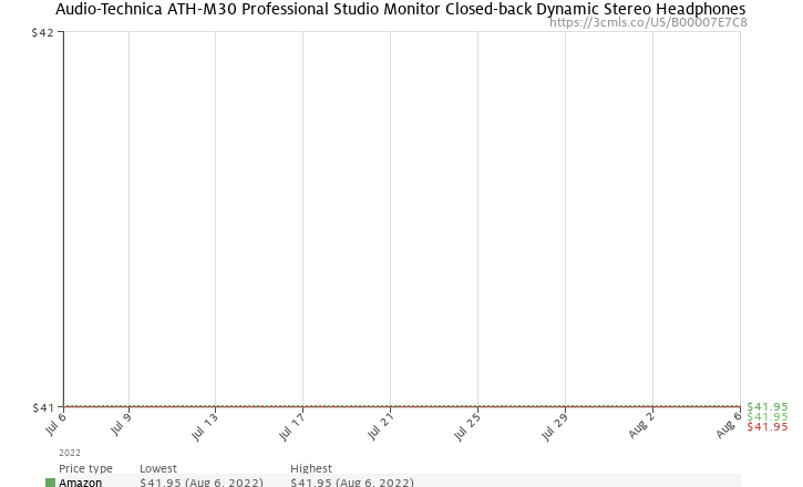 Amazon price history chart for Audio-Technica ATH-M30 Professional Studio Monitor Closed-back Dynamic Stereo Headphones