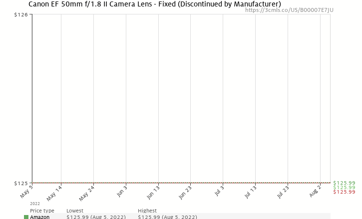 Amazon price history chart for Canon EF 50mm f/1.8 II Camera Lens
