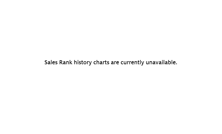Amazon sales rank history chart for Canon EF 50mm f/1.8 II Camera Lens