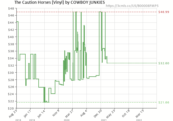 Price history of Cowboy Junkies – The Caution Horses