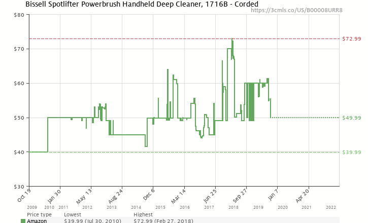 cd2ce1736e4 Amazon price history chart for Bissell Spotlifter Powerbrush Handheld Deep  Cleaner