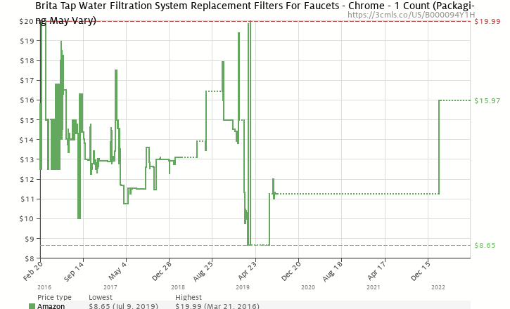 Amazon price history chart for Brita On Tap Faucet Water Filter System Replacement Filters, Chrome, 1 Count
