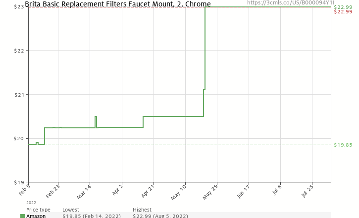 Amazon price history chart for Brita On Tap Replacement Filters, 2-Pack, Chrome, for Models FF-100 & OPFF-100 (42618)