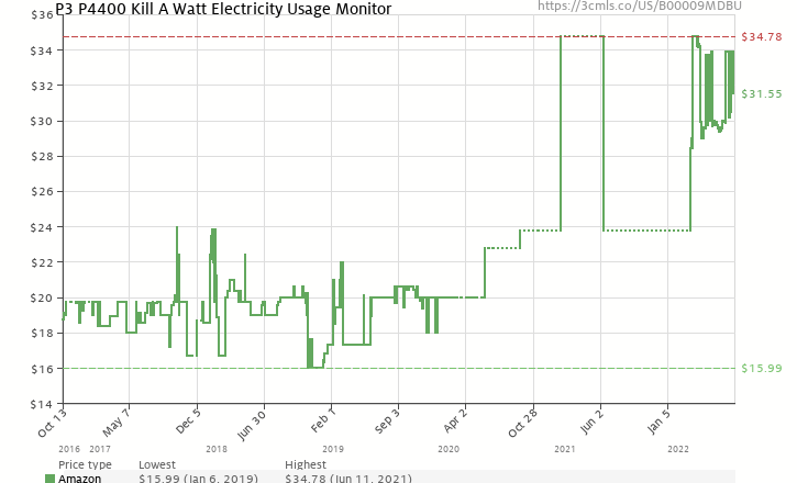 Amazon price history chart for P3 International P4400 Kill A Watt Electricity Usage Monitor